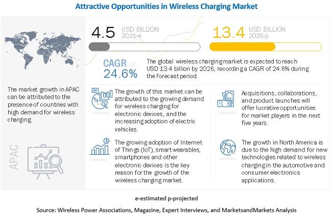 wireless-charging-market